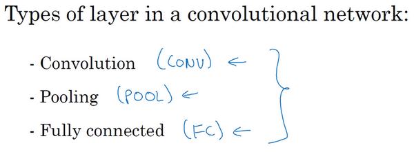 卷积网络层类型