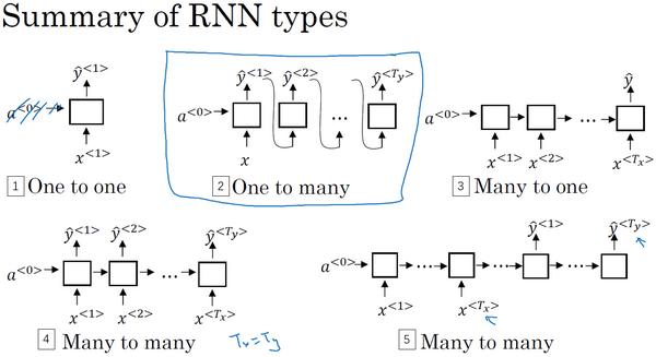 循环神经网络结构总结