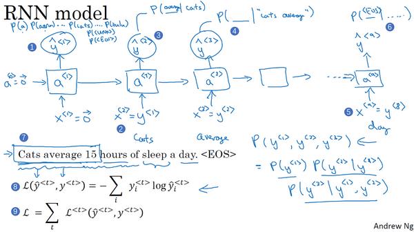 RNN训练语言模型